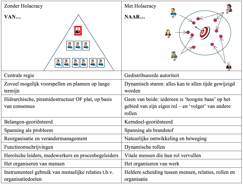 zonder-vs-met-holacracy