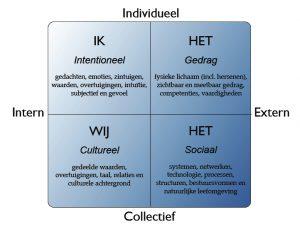 Vier kwadranten model van Ken Wilber