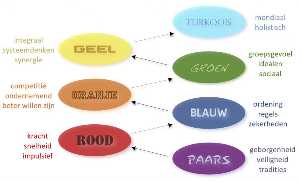 de 8 waardesystemen