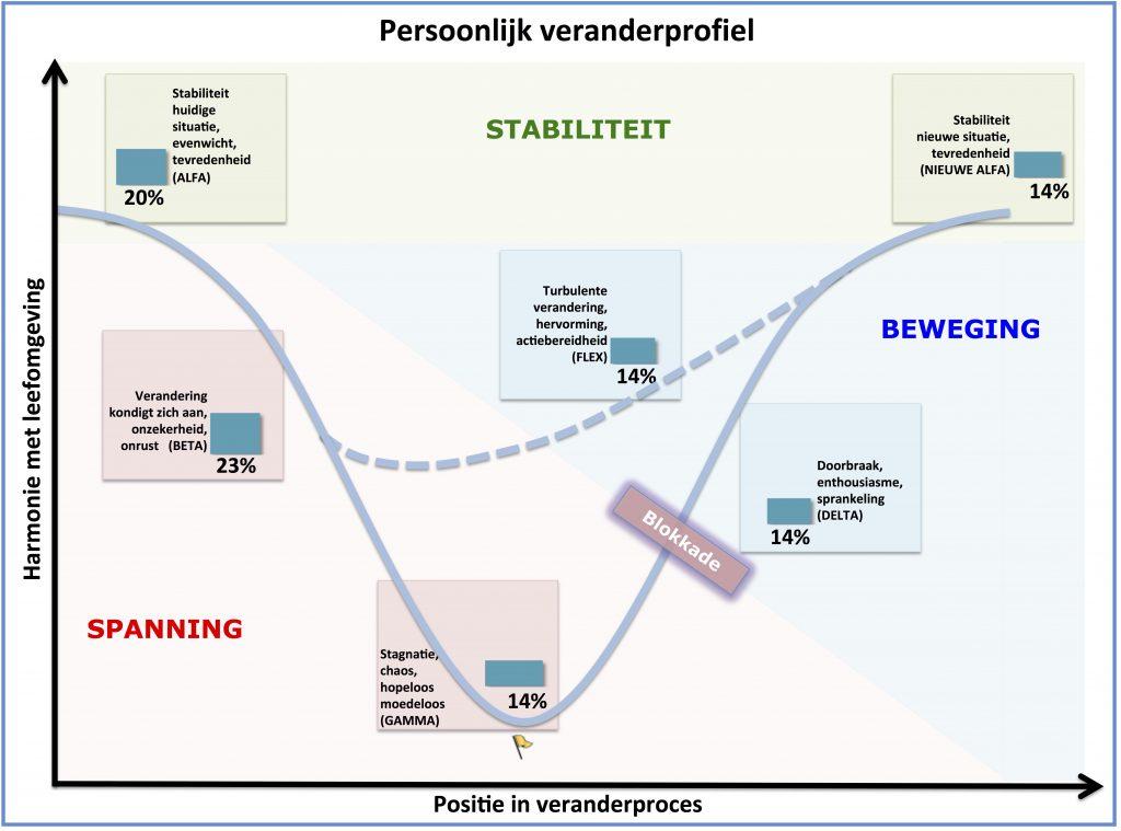 vm-veranderprofiel-nl