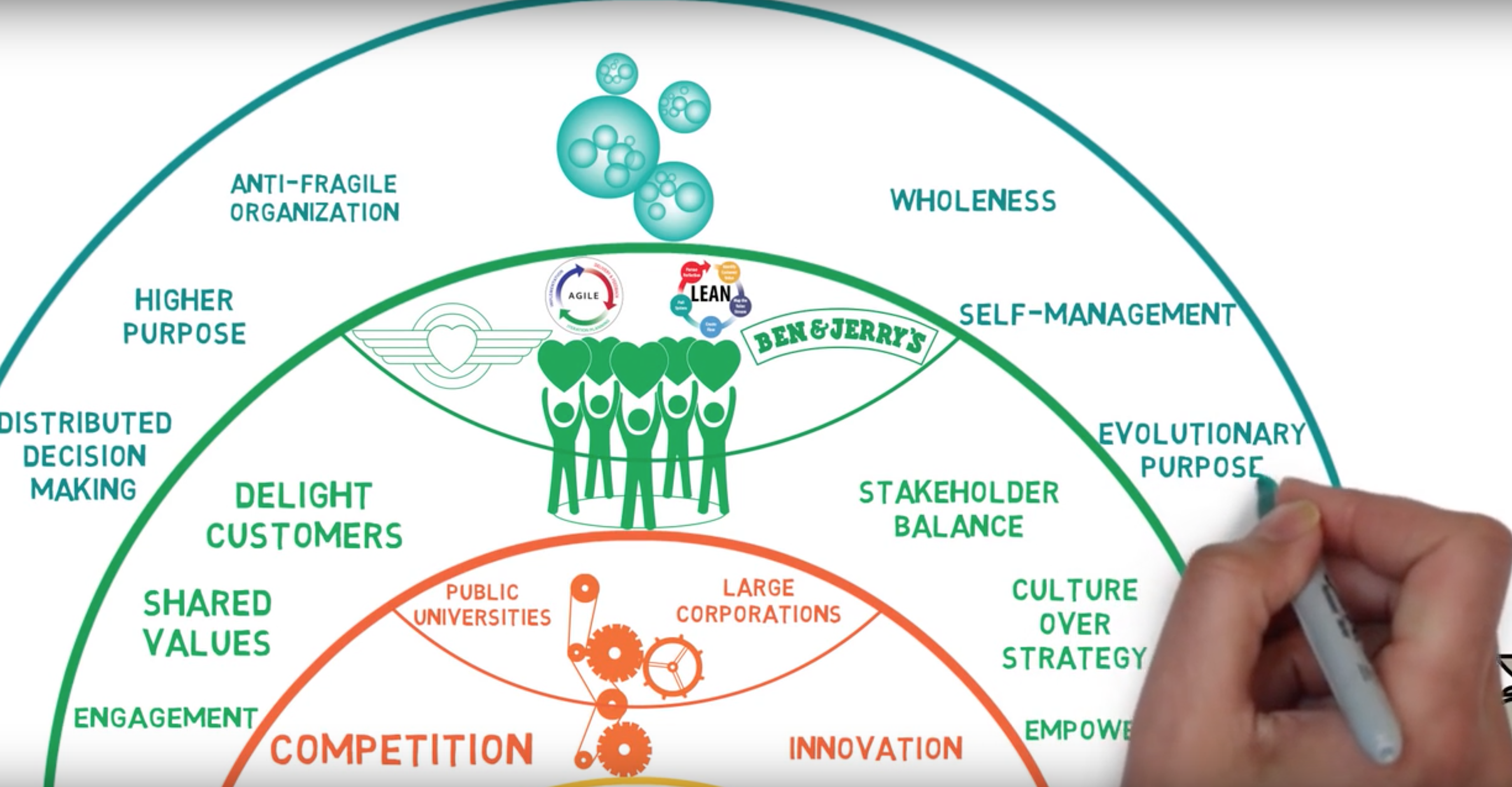 Top 10 sources for holacracy in a broader perspective