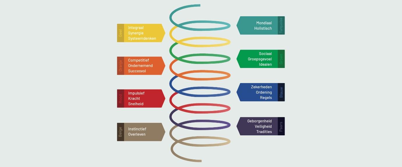 Leiderschap en communicatie