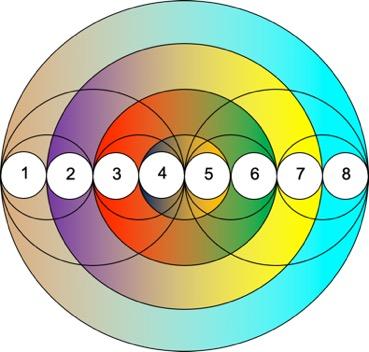 cirkel met 8 stappen